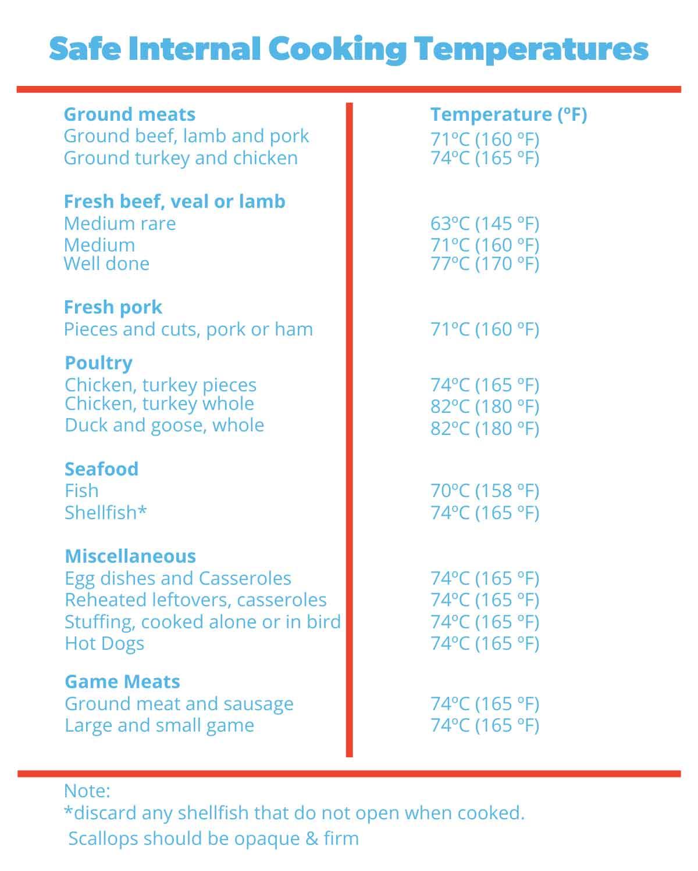internal-temperature-cooking-chart