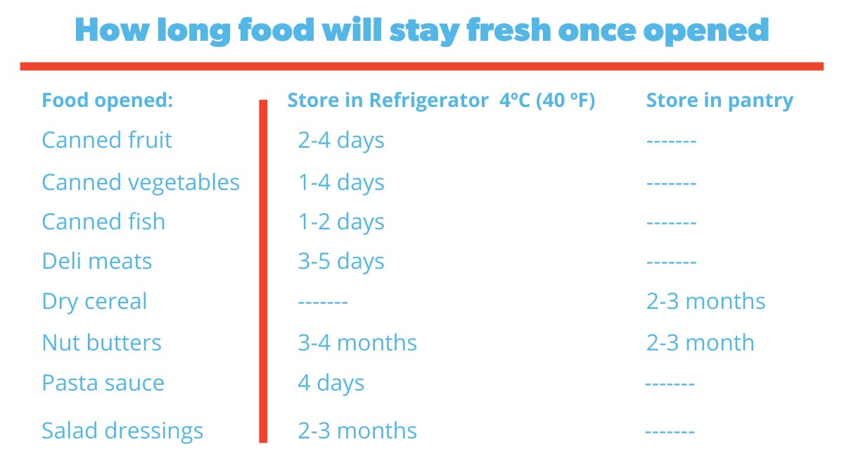 stay-fresh-food-chart