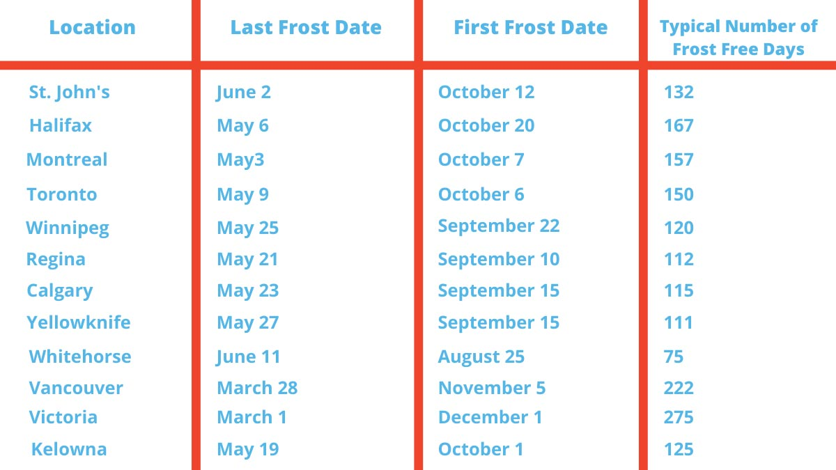 chart-of-frost-free-days-in-canada