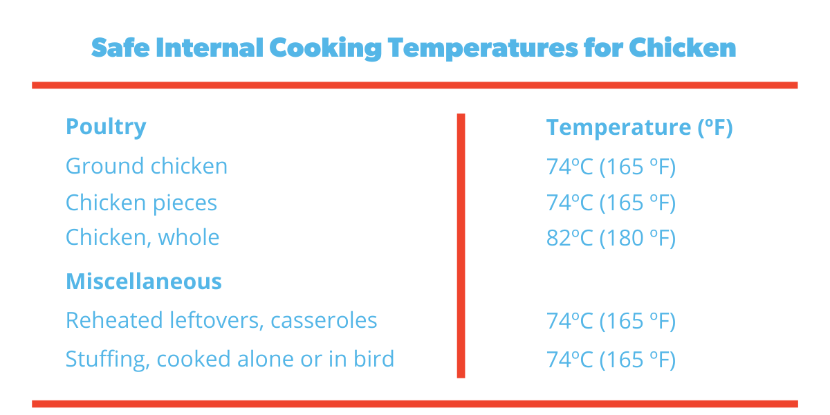 internal-temperature-for-chicken